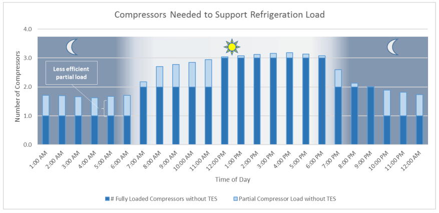 Compressors Needed to Support Refrigeration Load – Without TES