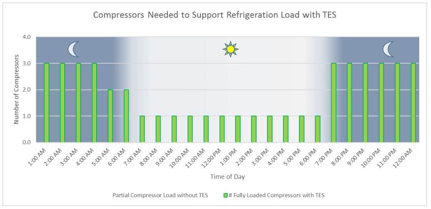 Compressors Needed to Support Refrigeration Load – With TES
