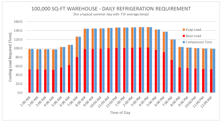 Daily Refrigeration Requirement for a 100,000-Sq. Ft. Warehouse.