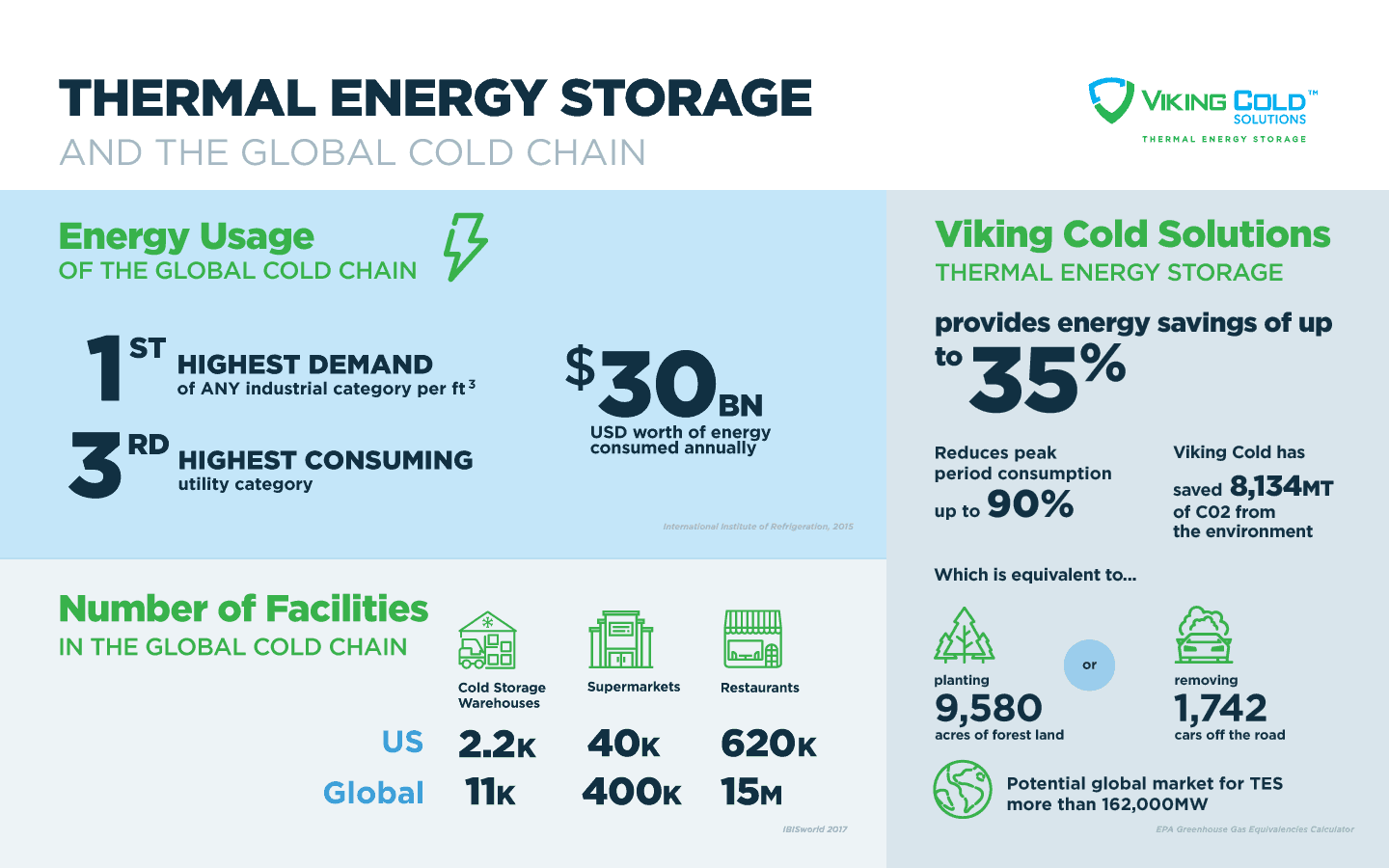 The Key to Energy Efficiency in the Cold Chain